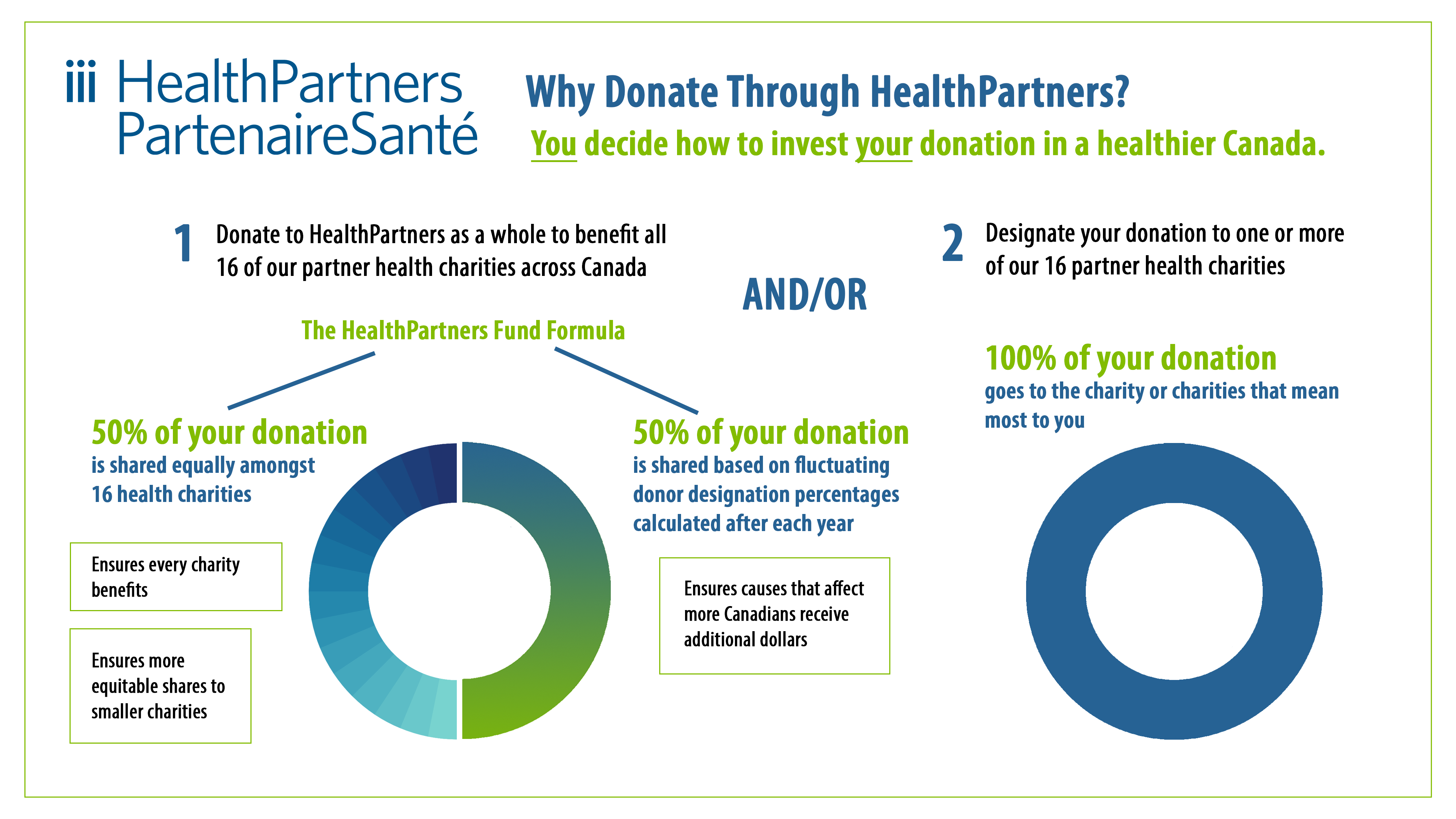Donor Choice Infographic